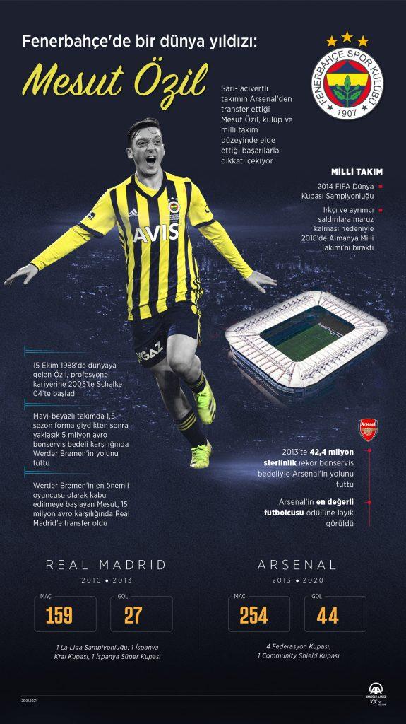 20210125_5_09CC6489EBBFB47A49D94C78E8C8F1D15-575x1024 Fenerbahçe'de bir dünya yıldızı: Mesut Özil Uygur Türkleri